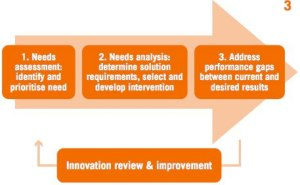 innovation audit