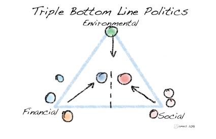 triplebottomline1