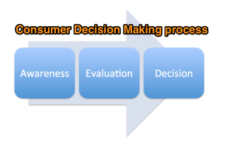 Consumer-decision-making-websites-2.png